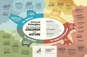NACC Universal Principles for Connecting Children with Nature graphic with text